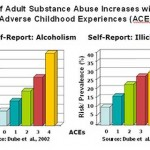 Link Between Childhood Trauma and Drug/Alcohol Addiction – Infographic.