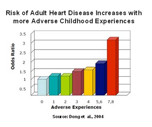 adverse childhood events and later heart disease