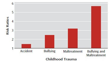 childhood trauma and psychosis