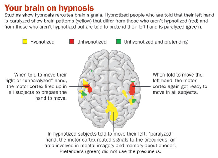 What topics could i use for a research paper on hypnosis?