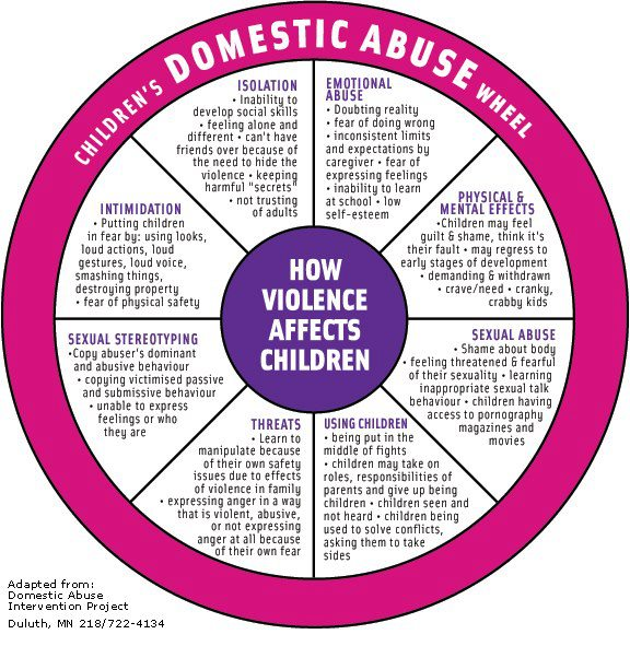 Types of Abuse and Their Effects : An Infographic