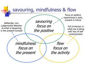 Infographics : What Mindfulness Is and Its Benefits